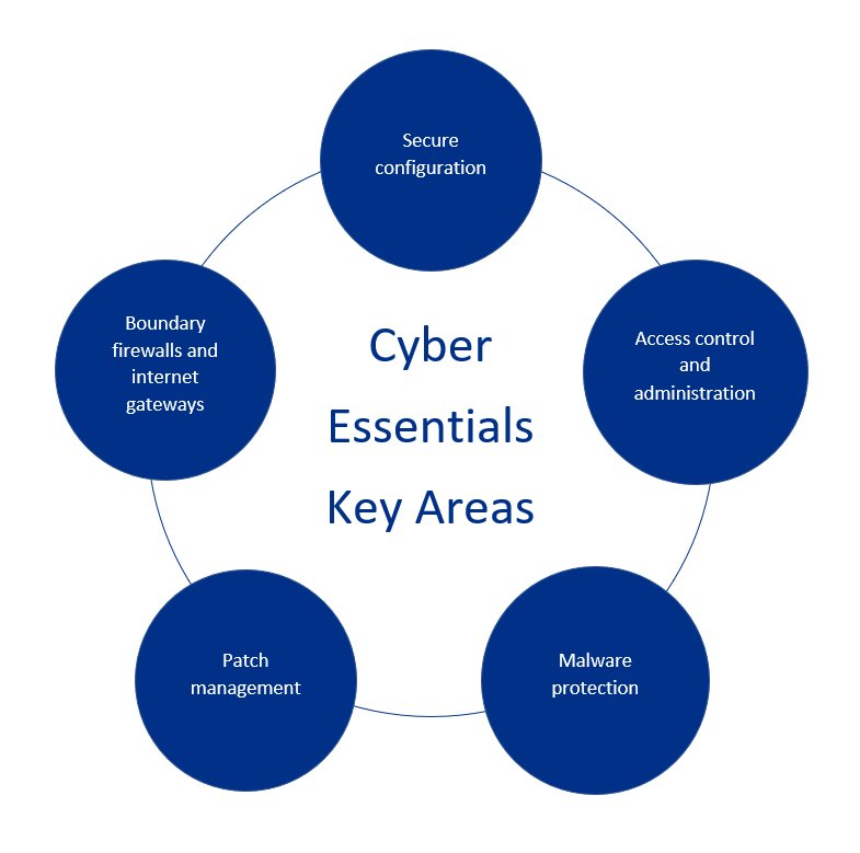 Cyber Essentials Key Areas